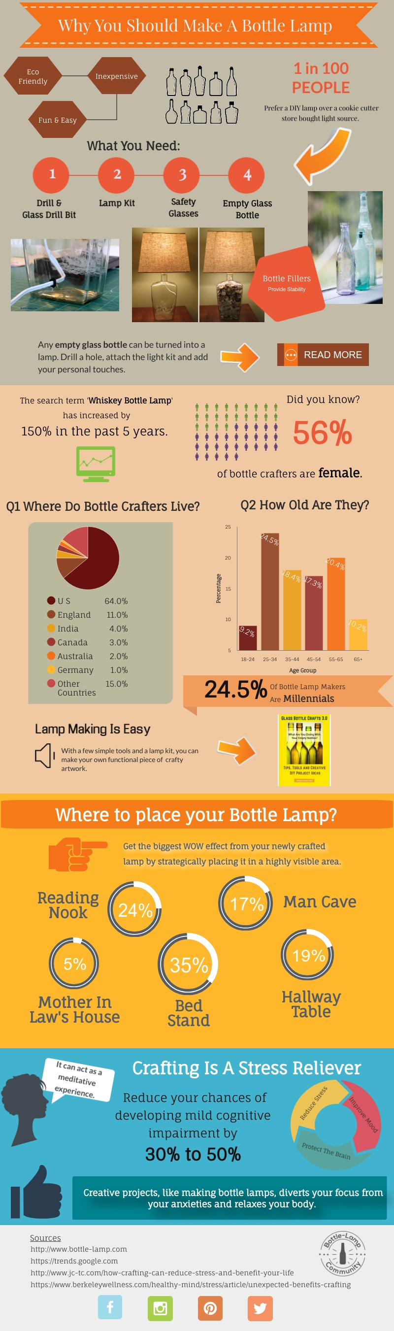 Why make bottle lamps?